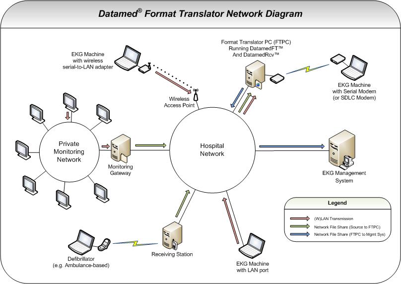 Datamedft datamed ekg format translators datamedft network layout ccuart Choice Image